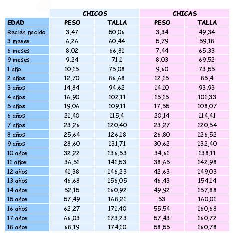Tablas crecimiento del bebé; Percentiles infantiles