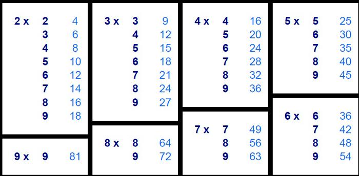 Imprimir Tablas de multiplicar