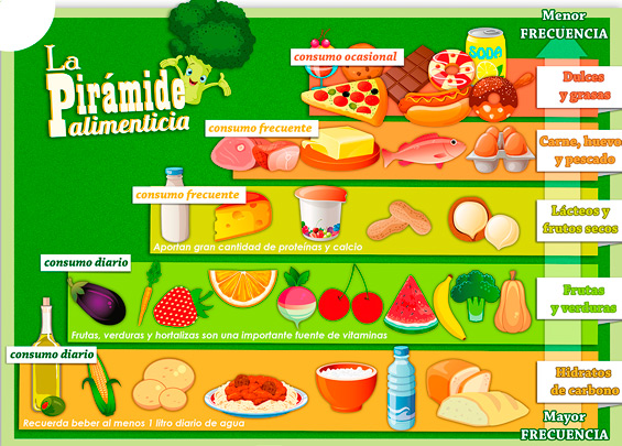 dibujo alimentos piramide