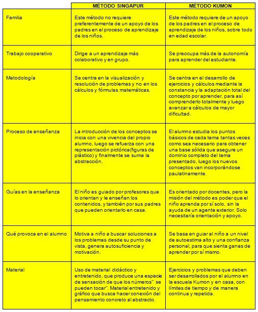 diferencias metodo kumon y metodo singapur