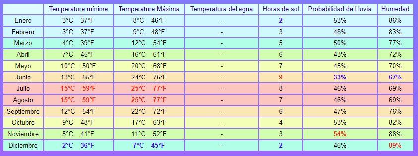 temperaturas medias en paris grafico