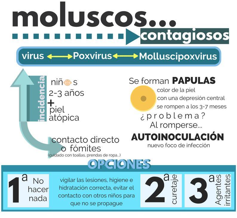 tratamiento para molusco contagioso niños