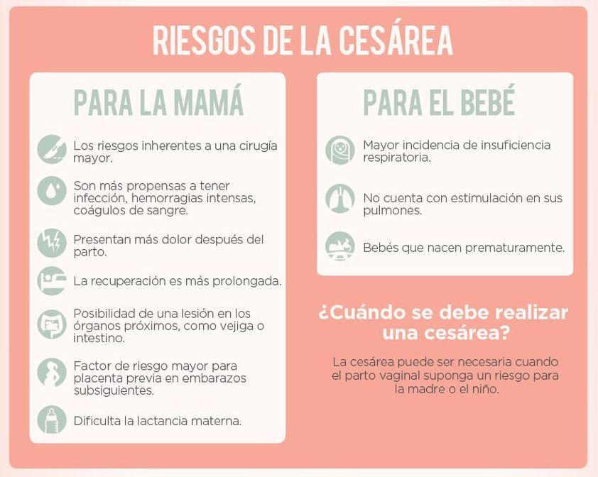 riesgos de una cesarea para la madre y el bebe