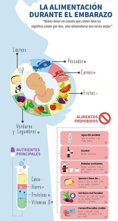 la alimentacion durante el embarazo infografia