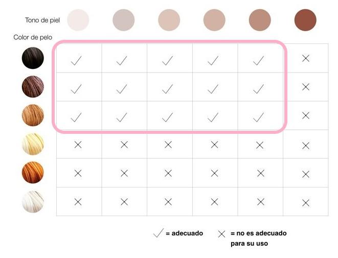 tabla de tonos de piel y tipo de vello braun silkexpert
