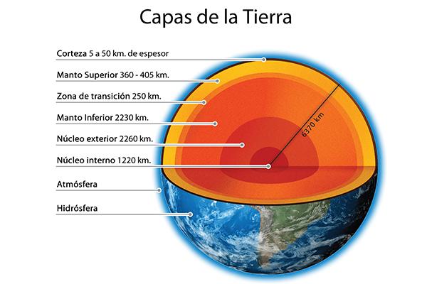 cuanto mide el nucleo interno de la tierra
