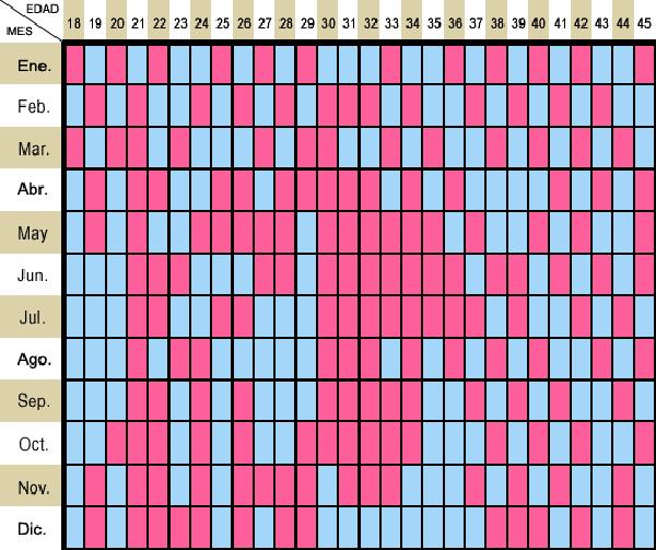 calendario chino del bebe