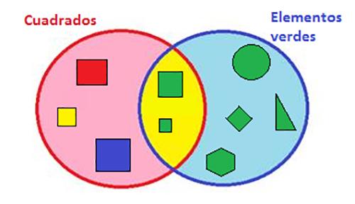 una unión de conjuntos