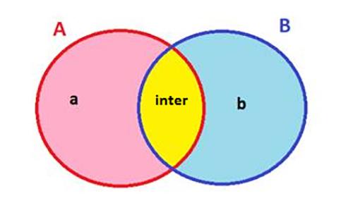 unión e intersección para niños